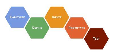 Design Thinking in der Praxis